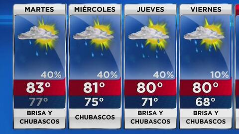 Temperatura moderada, chubascos y brisa para este martes en Miami