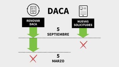 En gráficos: estas son las fechas para renovar DACA por última vez
