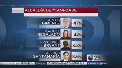 Los resultados de la jornada electoral en Florida