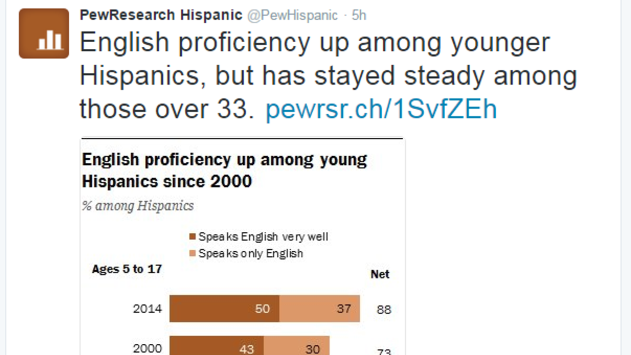 English is on the rise among young U.S. Latinos, but Spanish still valued