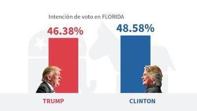 Último pronóstico: Clinton ganará en Florida por el voto hispano y será la presidenta de EEUU