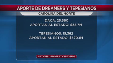 """""""Dreamers"""" y """"Tepesianos"""" aportan a la economía de Carolina del Norte"""
