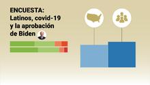 Golpe a la salud y al bolsillo: comunidades emergentes latinas han sido más afectadas por el covid-19, pero confían en el manejo de Biden, señala nueva encuesta