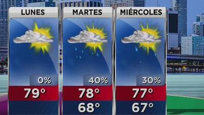 Vuelve la alta temperatura a Miami, con cielo ligeramente nublado este lunes