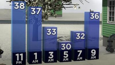 Aviso por helada se mantiene hasta las 9:00 am de este miércoles en Houston