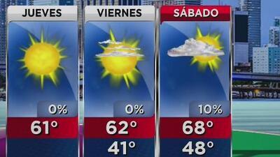 Cielo despejado y frío inusual para este jueves en Miami y todo el sur de Florida