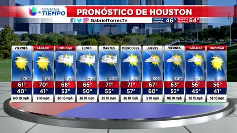 Cesan las lluvias, pero este jueves se esperan fuertes vientos y temperaturas frescas en Houston