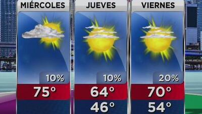 Frente frío que atraviesa Florida dejará sensaciones térmicas muy bajas a su paso por Miami