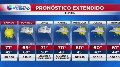 Se espera un sábado con condiciones soleadas en Austin