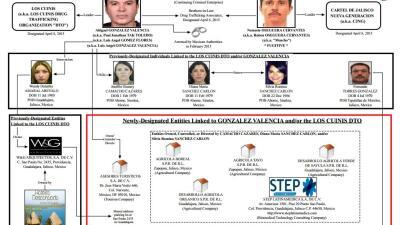 Golpe a los Cuinis: EEUU sanciona siete empresas por sus nexos con el cártel mexicano