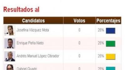 Univision presente en la cobertura electoral presidencial en México