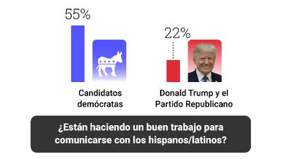Ni demócratas ni republicanos se comunican bien con los hispanos: encuesta de Univision Noticias