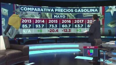 El estado de la situación: aumento en el costo de la gasolina