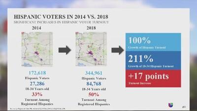 Estudio revela que la participación hispana en las elecciones tuvo un efecto indiscutible