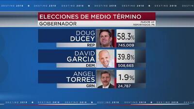 Resultados preliminares en Arizona le dan la ventaja al gobernador Doug Ducey