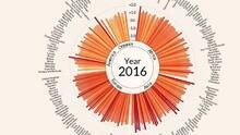 Este impactante gráfico muestra cómo las temperaturas están aumentado en todos los países
