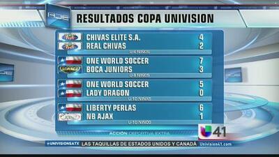Resultados finales de Copa Univision San Antonio