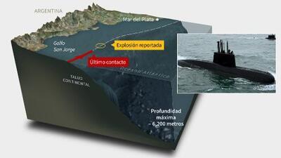 El submarino ARA San Juan desapareció al borde de un abismo de 6,200 metros de profundidad