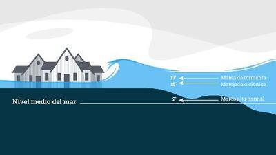 ¿Qué es una marejada ciclónica y por qué es tan destructiva?