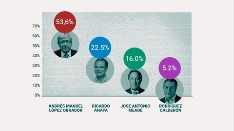 Los números de la victoria de López Obrador