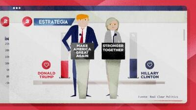 ¿Imaginas poder pronosticar cómo votarán los hispanos en noviembre?