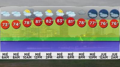 Houston tendrá un miércoles con cielos nublados y algunas tormentas en horas de la noche