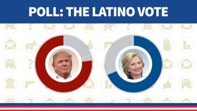Do polls underestimate the Democratic Party's Latino vote?