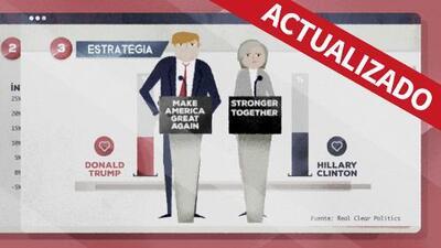 Pronóstico al 22 de septiembre: ¿Imaginas poder pronosticar cómo votarán los hispanos en noviembre?