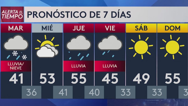Regresa La Lluvia Y La Nieve Para La Región De Filadelfia Video Univision 65 Philadelphia Wuvp Univision