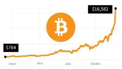 Esto es lo que vale ahora mismo un bitcoin